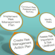 5 Steps to Mastering a Risk Assessment
