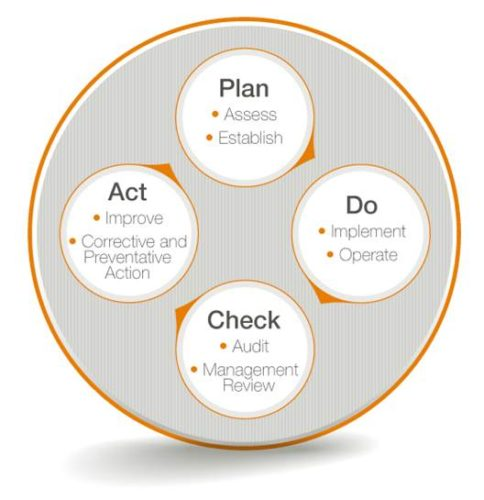 4 Phases of a Compliance Management System