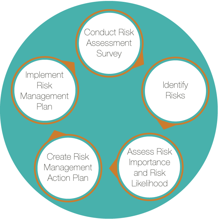 managing risk is an important task for Definition: risk management is the process of identifying risk, assessing risk, and taking steps to reduce risk to an acceptable level [1] the risk management approach determines the processes, techniques, tools, and team roles and responsibilities for a specific project.