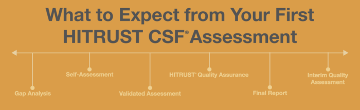 What to Expect from Your First HITRUST CSF Assessment