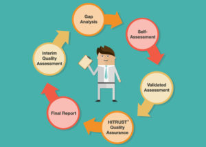 What Happens During a HITRUST Interim Assessment?