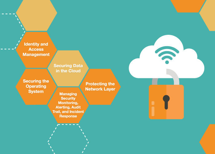5 Key Areas of Cloud Security