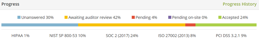 Online Audit Manager Progress Bar